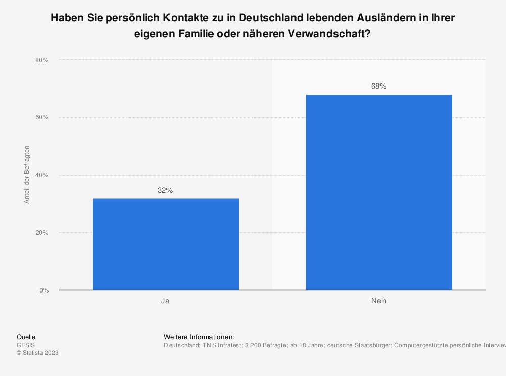 Statistik: Haben Sie persönlich Kontakte zu in Deutschland lebenden Ausländern in Ihrer eigenen Familie oder näheren Verwandschaft? | Statista