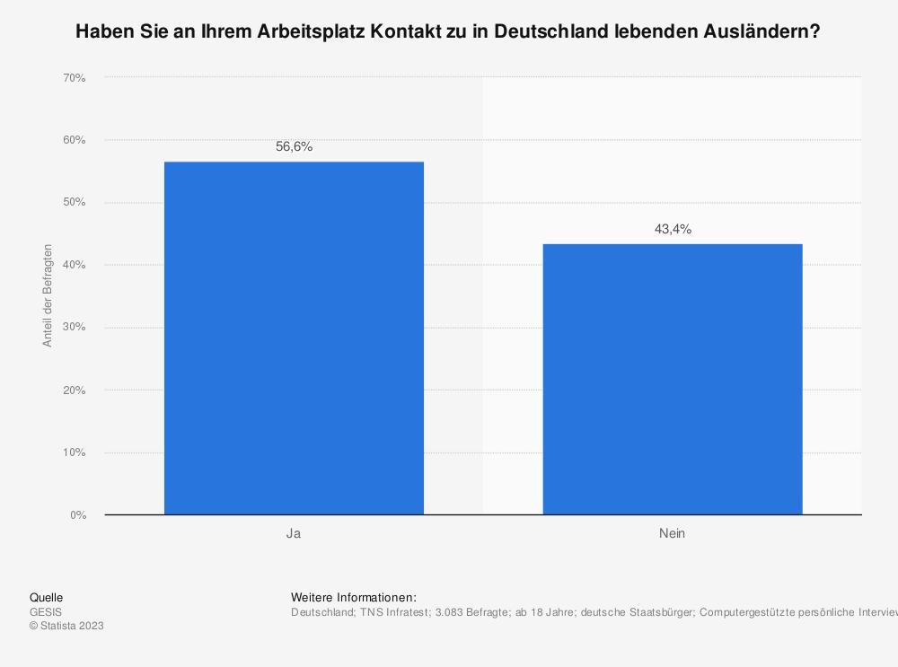 Statistik: Haben Sie an Ihrem Arbeitsplatz Kontakt zu in Deutschland lebenden Ausländern? | Statista