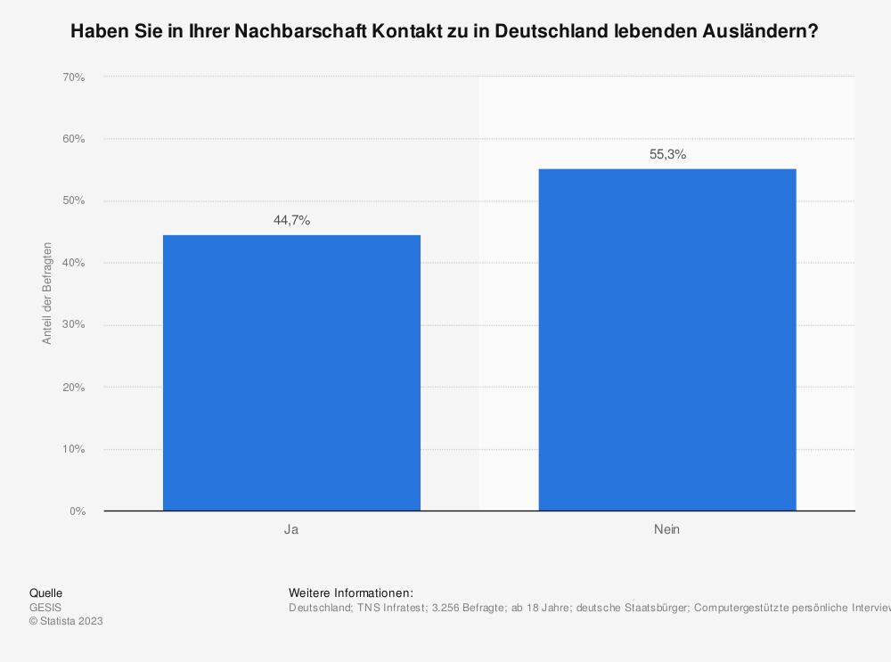 Statistik: Haben Sie in Ihrer Nachbarschaft Kontakt zu in Deutschland lebenden Ausländern? | Statista