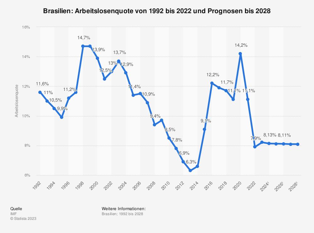 Statistik: Brasilien: Arbeitslosenquote von 1980 bis 2018 und Prognosen bis 2024 | Statista