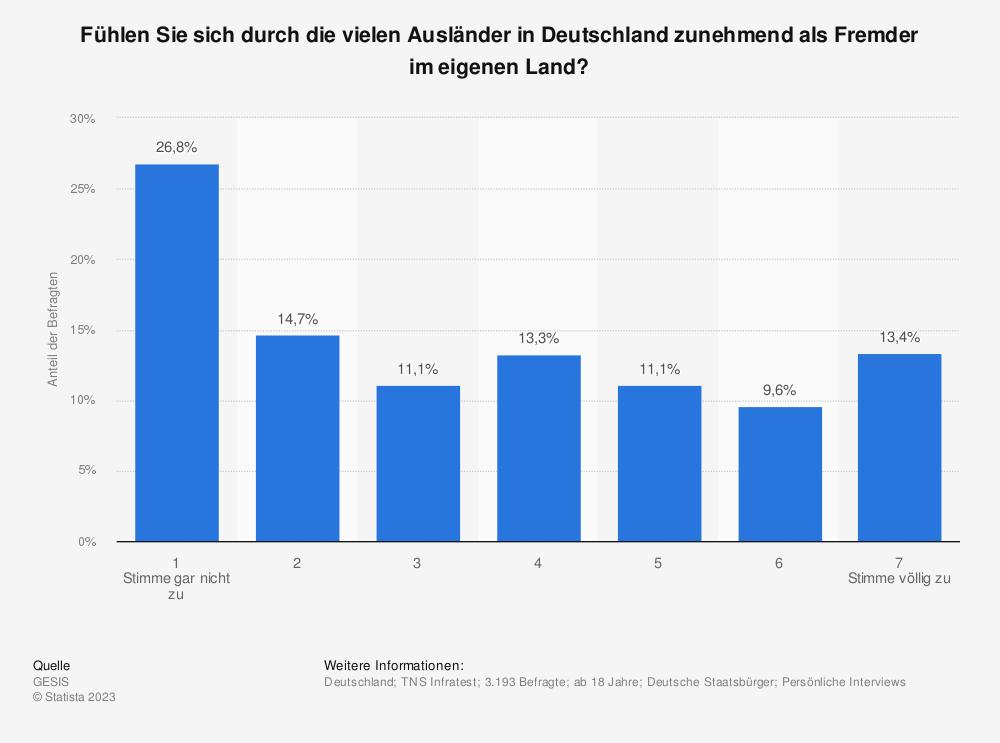 Statistik: Fühlen Sie sich durch die vielen Ausländer in Deutschland zunehmend als Fremder im eigenen Land? | Statista