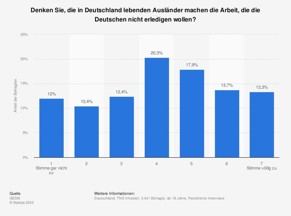 Statistik: Denken Sie, die in Deutschland lebenden Ausländer machen die Arbeit, die die Deutschen nicht erledigen wollen? | Statista