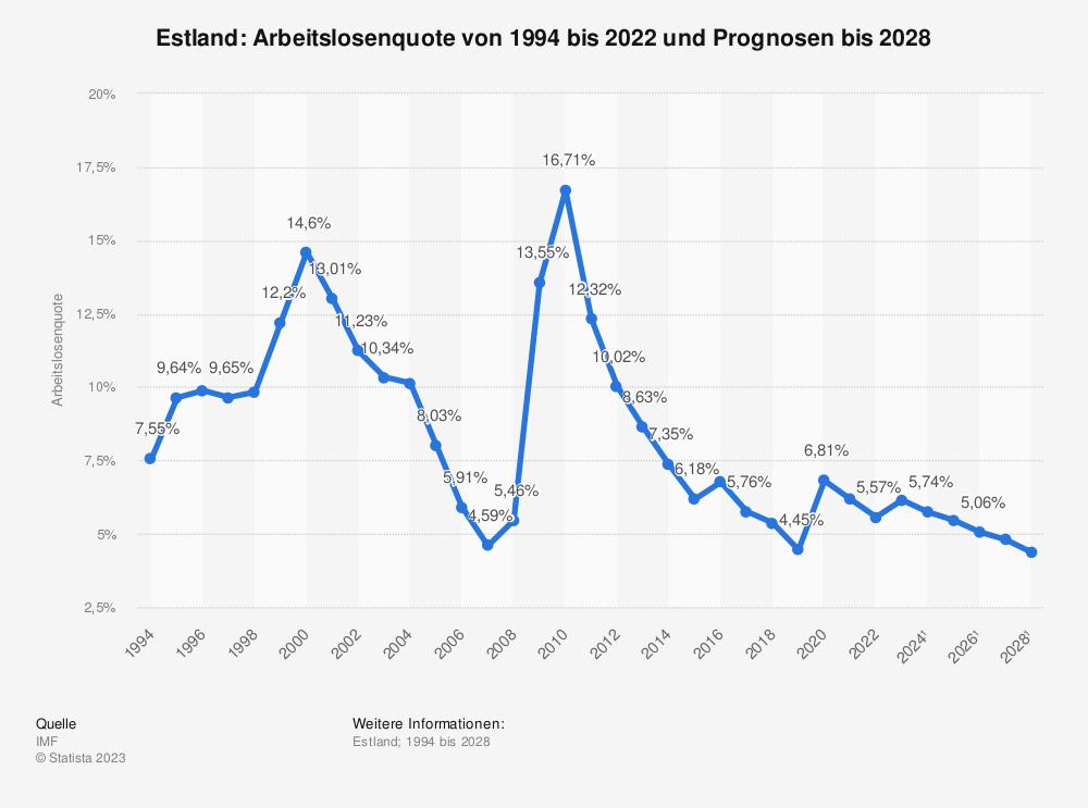 Statistik: Estland: Arbeitslosenquote von 2008 bis 2018 | Statista