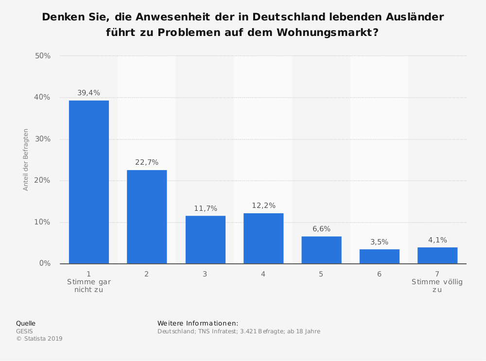 Statistik: Denken Sie, die Anwesenheit der in Deutschland lebenden Ausländer führt zu Problemen auf dem Wohnungsmarkt? | Statista