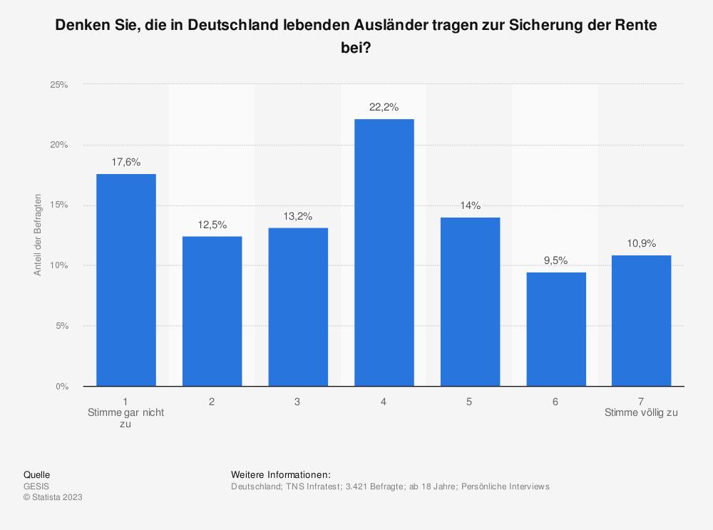 Statistik: Denken Sie, die in Deutschland lebenden Ausländer tragen zur Sicherung der Rente bei? | Statista