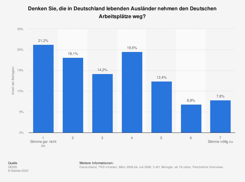 Statistik: Denken Sie, die in Deutschland lebenden Ausländer nehmen den Deutschen Arbeitsplätze weg? | Statista