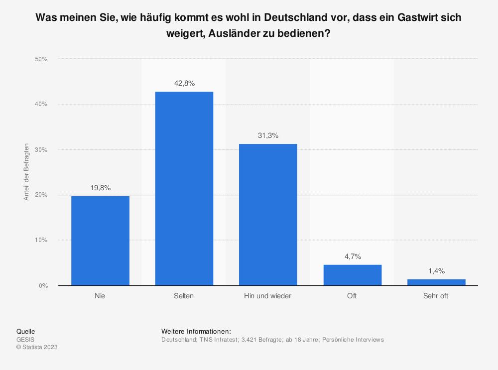 Statistik: Was meinen Sie, wie häufig kommt es wohl in Deutschland vor, dass ein Gastwirt sich weigert, Ausländer zu bedienen? | Statista