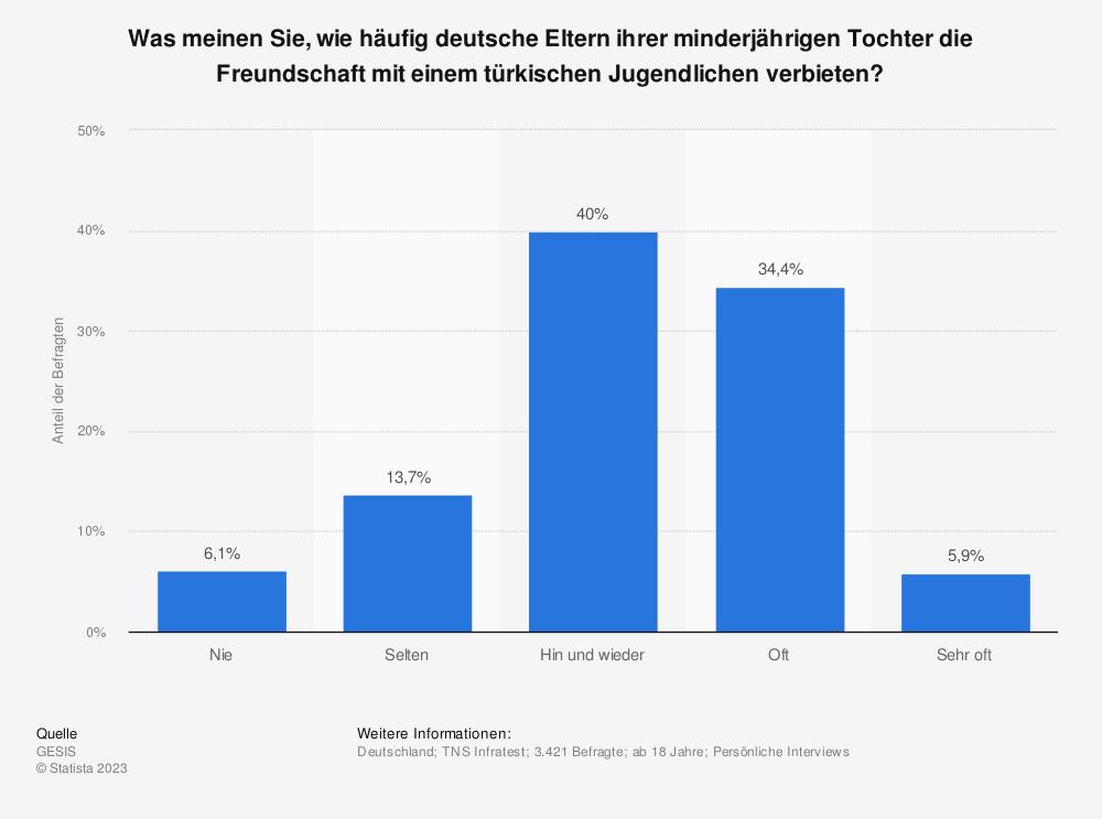 Statistik: Was meinen Sie, wie häufig deutsche Eltern ihrer minderjährigen Tochter die Freundschaft mit einem türkischen Jugendlichen verbieten? | Statista