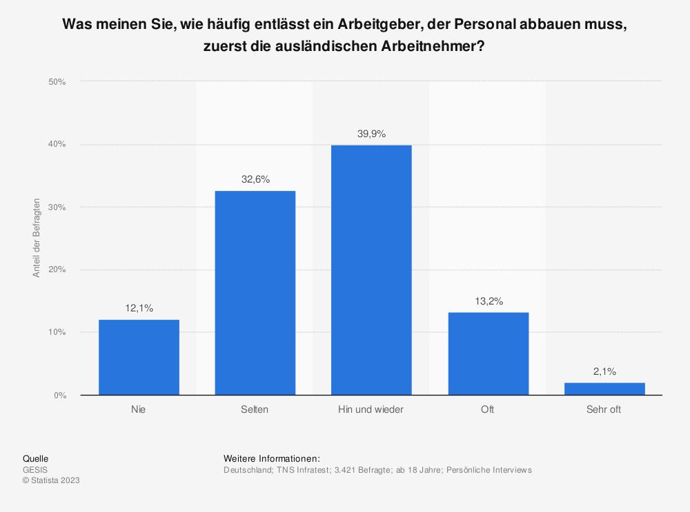Statistik: Was meinen Sie, wie häufig entlässt ein Arbeitgeber, der Personal abbauen muss, zuerst die ausländischen Arbeitnehmer? | Statista