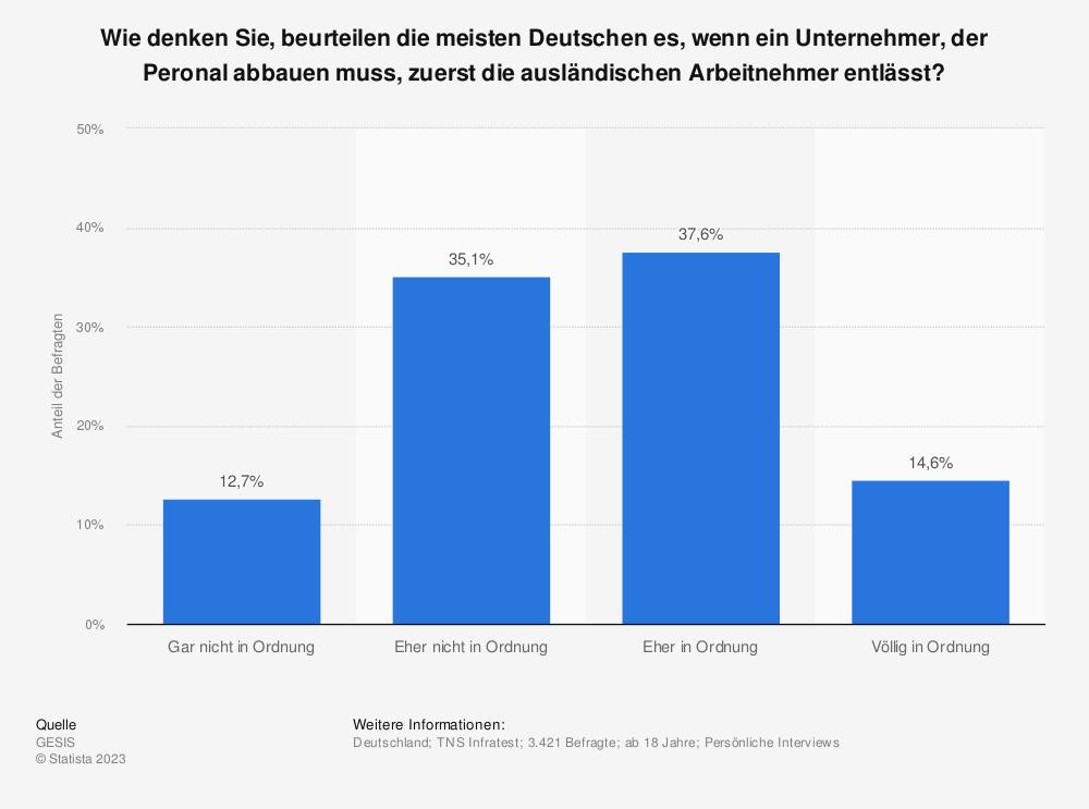 Statistik: Wie denken Sie, beurteilen die meisten Deutschen es, wenn ein Unternehmer, der Peronal abbauen muss, zuerst die ausländischen Arbeitnehmer entlässt? | Statista