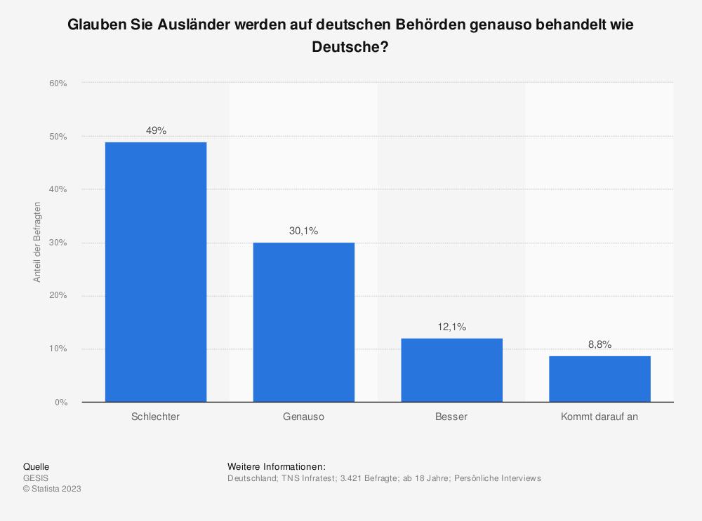 Statistik: Glauben Sie Ausländer werden auf deutschen Behörden genauso behandelt wie Deutsche?   Statista