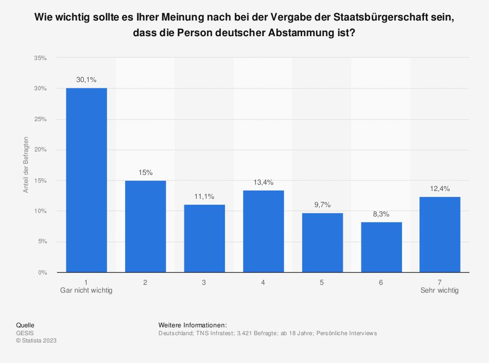 Statistik: Wie wichtig sollte es Ihrer Meinung nach bei der Vergabe der Staatsbürgerschaft sein, dass die Person deutscher Abstammung ist?   Statista