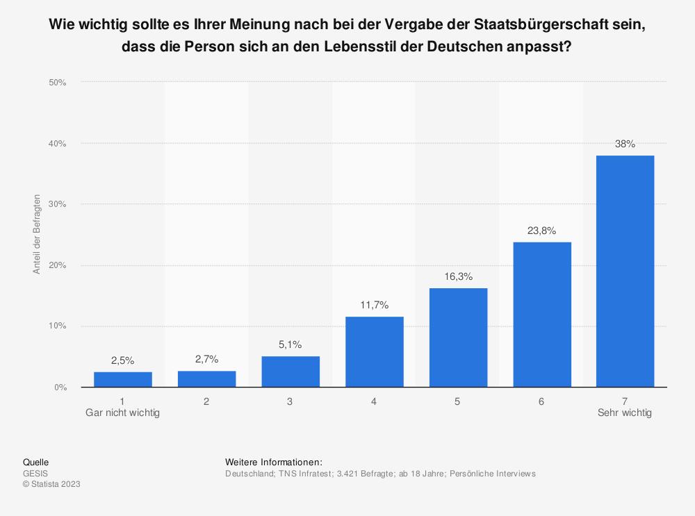 Statistik: Wie wichtig sollte es Ihrer Meinung nach bei der Vergabe der Staatsbürgerschaft sein, dass die Person sich an den Lebensstil der Deutschen anpasst? | Statista