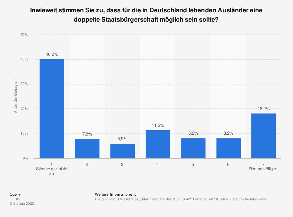 Statistik: Inwieweit stimmen Sie zu, dass für die in Deutschland lebenden Ausländer eine doppelte Staatsbürgerschaft möglich sein sollte? | Statista