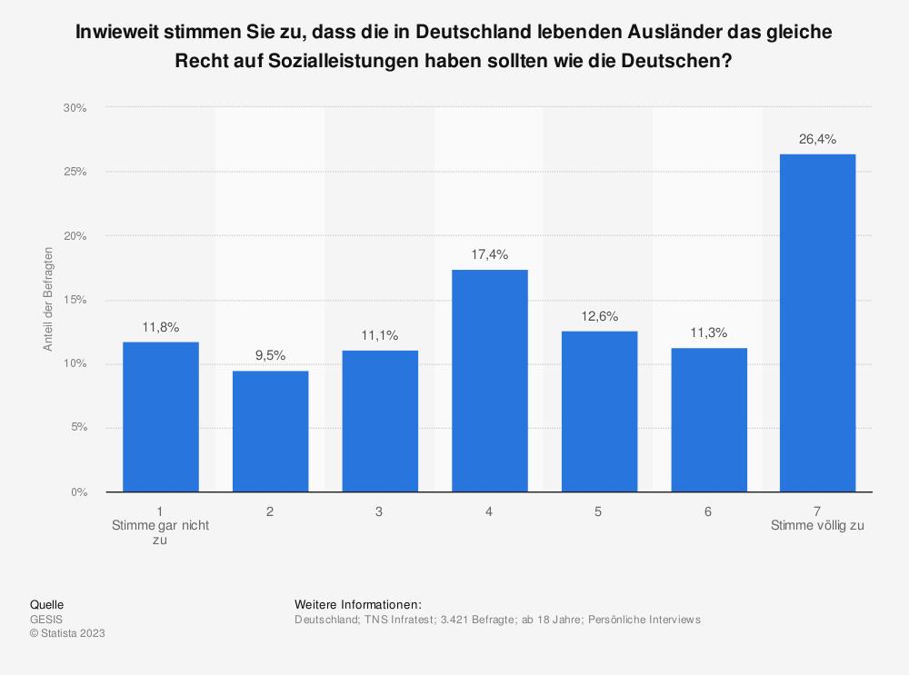 Statistik: Inwieweit stimmen Sie zu, dass die in Deutschland lebenden Ausländer das gleiche Recht auf Sozialleistungen haben sollten wie die Deutschen? | Statista