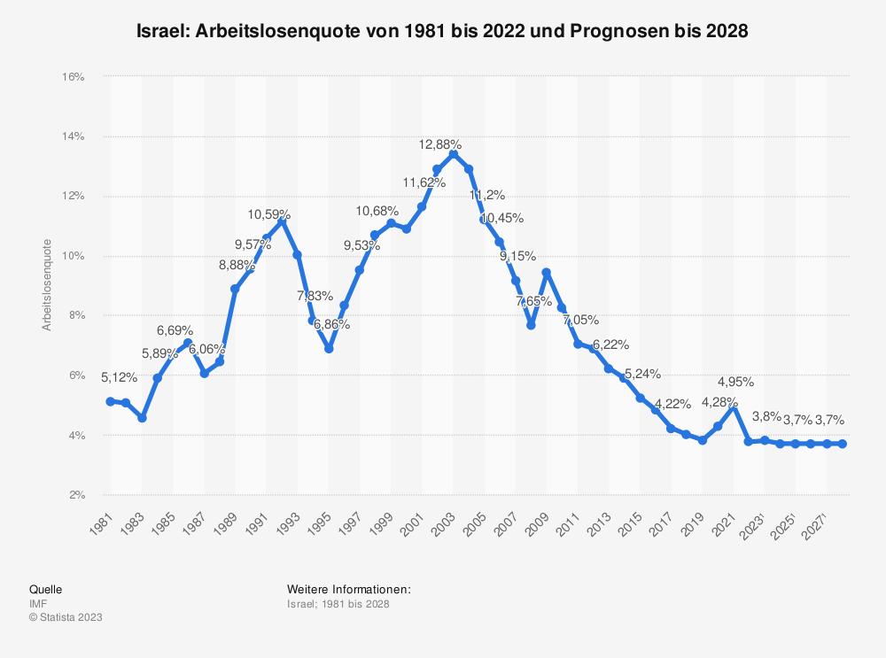 Statistik: Israel: Arbeitslosenquote von 1980 bis 2019 und Prognosen bis 2021 | Statista