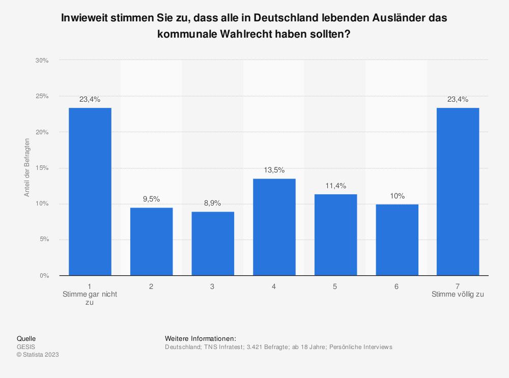 Statistik: Inwieweit stimmen Sie zu, dass alle in Deutschland lebenden Ausländer das kommunale Wahlrecht haben sollten? | Statista