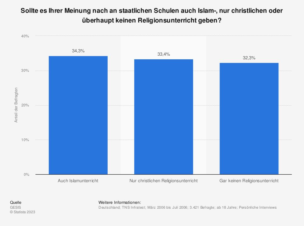 Statistik: Sollte es Ihrer Meinung nach an staatlichen Schulen auch Islam-, nur christlichen oder überhaupt keinen Religionsunterricht geben?   Statista