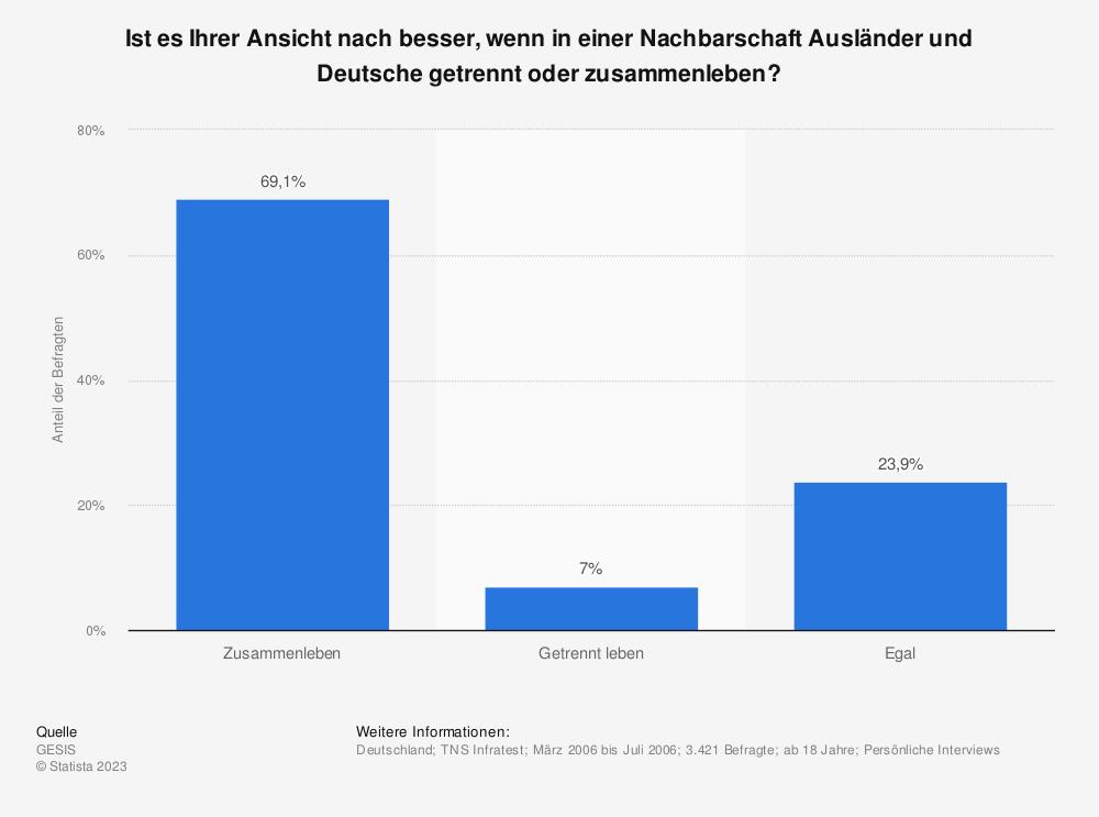 Statistik: Ist es Ihrer Ansicht nach besser, wenn in einer Nachbarschaft Ausländer und Deutsche getrennt oder zusammenleben? | Statista