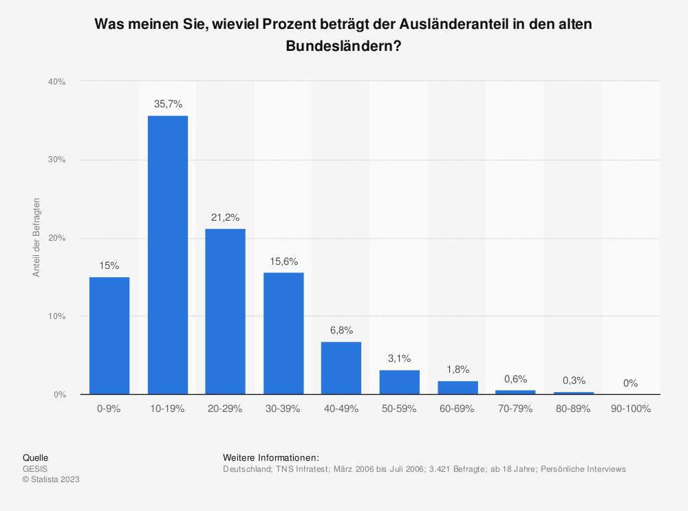 Statistik: Was meinen Sie, wieviel Prozent beträgt der Ausländeranteil in den alten Bundesländern? | Statista
