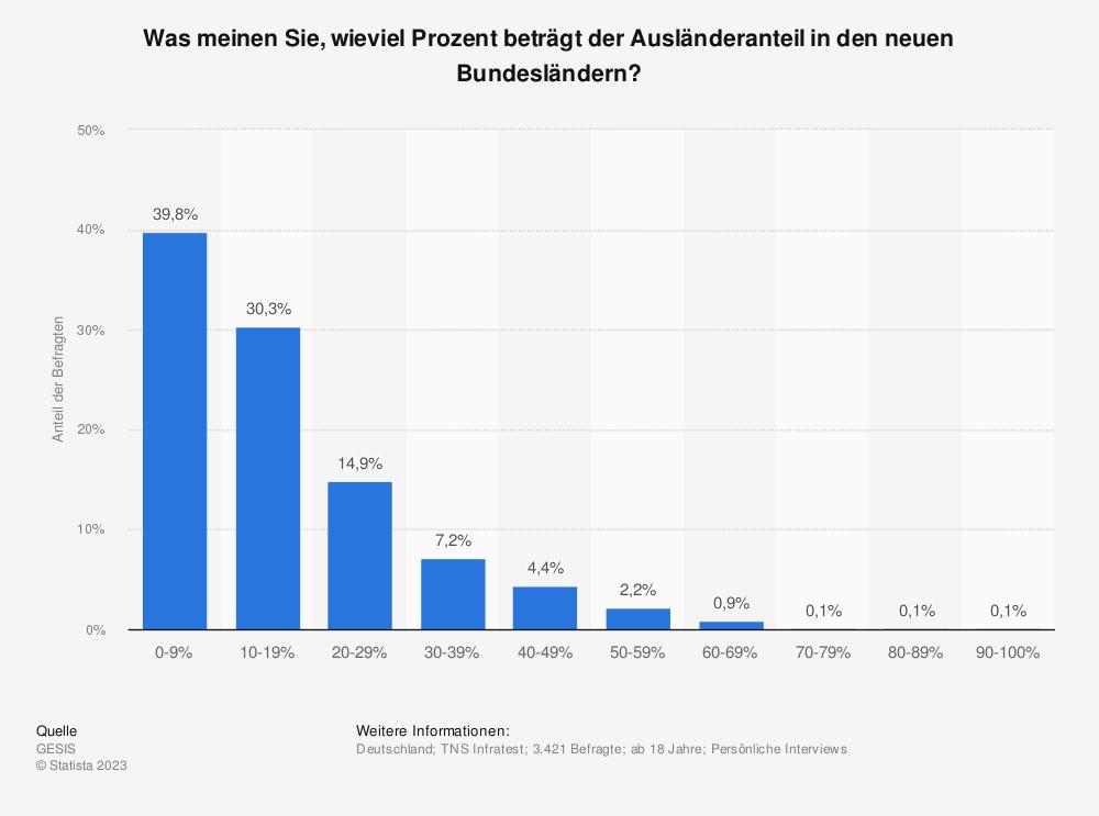 Statistik: Was meinen Sie, wieviel Prozent beträgt der Ausländeranteil in den neuen Bundesländern? | Statista