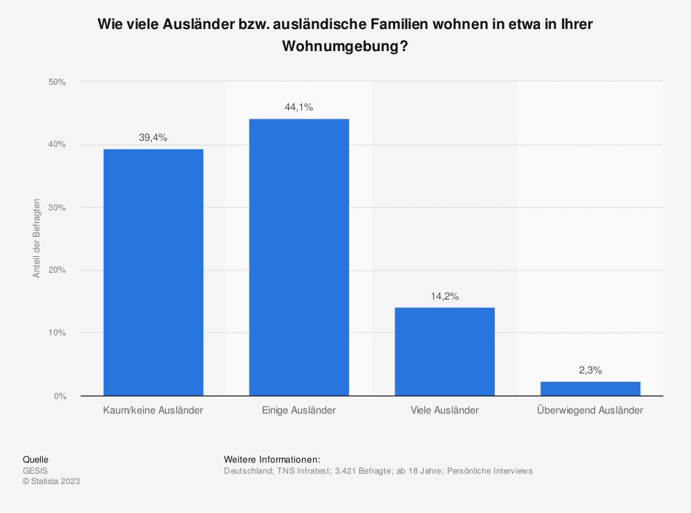 Statistik: Wie viele Ausländer bzw. ausländische Familien wohnen in etwa in Ihrer Wohnumgebung?   Statista