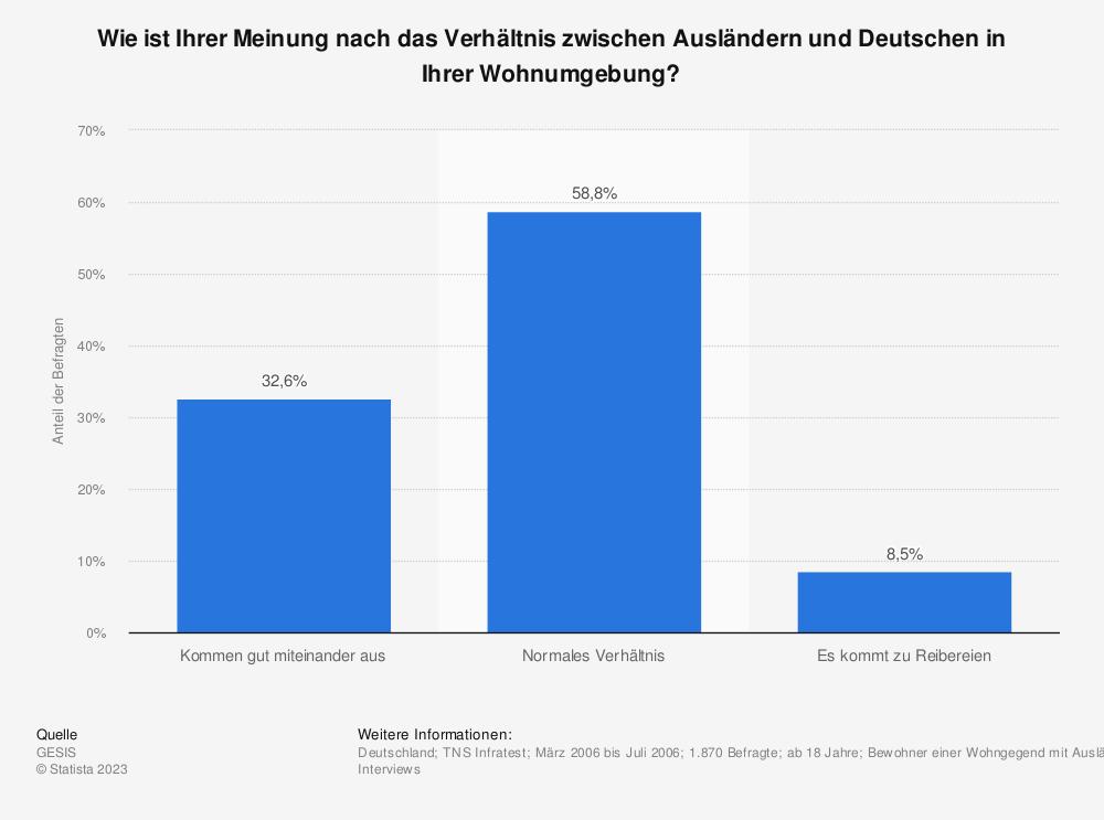 Statistik: Wie ist Ihrer Meinung nach das Verhältnis zwischen Ausländern und Deutschen in Ihrer Wohnumgebung?   Statista