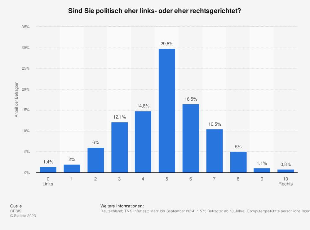 Statistik: Sind Sie politisch eher links- oder eher rechtsgerichtet? | Statista
