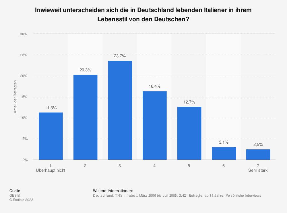 Statistik: Inwieweit unterscheiden sich die in Deutschland lebenden Italiener in ihrem Lebensstil von den Deutschen?   Statista