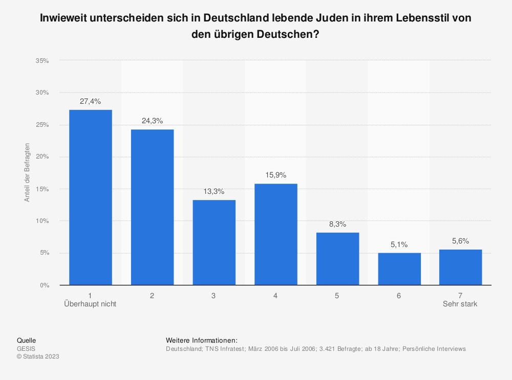 Statistik: Inwieweit unterscheiden sich in Deutschland lebende Juden in ihrem Lebensstil von den übrigen Deutschen? | Statista