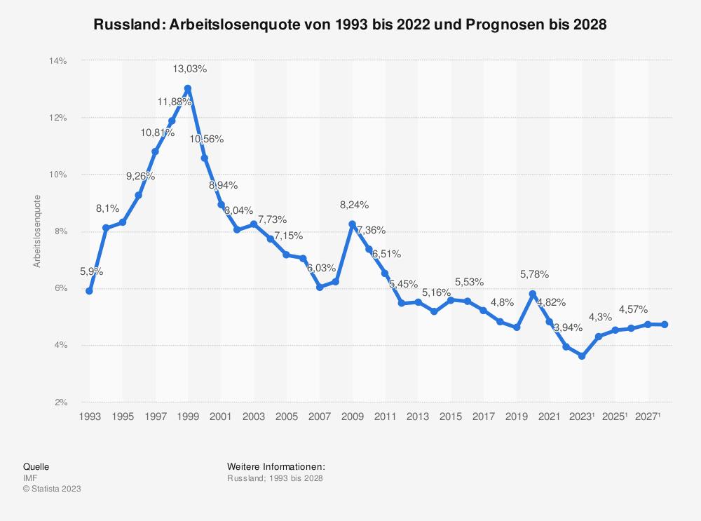 Statistik: Russland: Arbeitslosenquote von 2008 bis 2018 | Statista