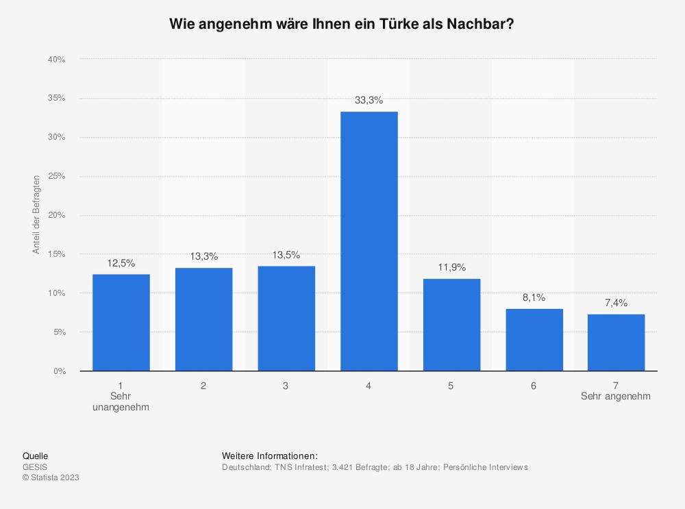 Statistik: Wie angenehm wäre Ihnen ein Türke als Nachbar? | Statista
