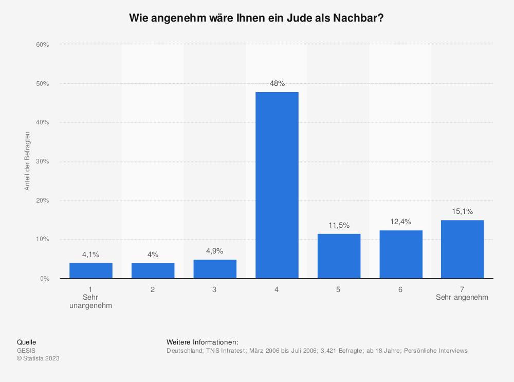 Statistik: Wie angenehm wäre Ihnen ein Jude als Nachbar? | Statista