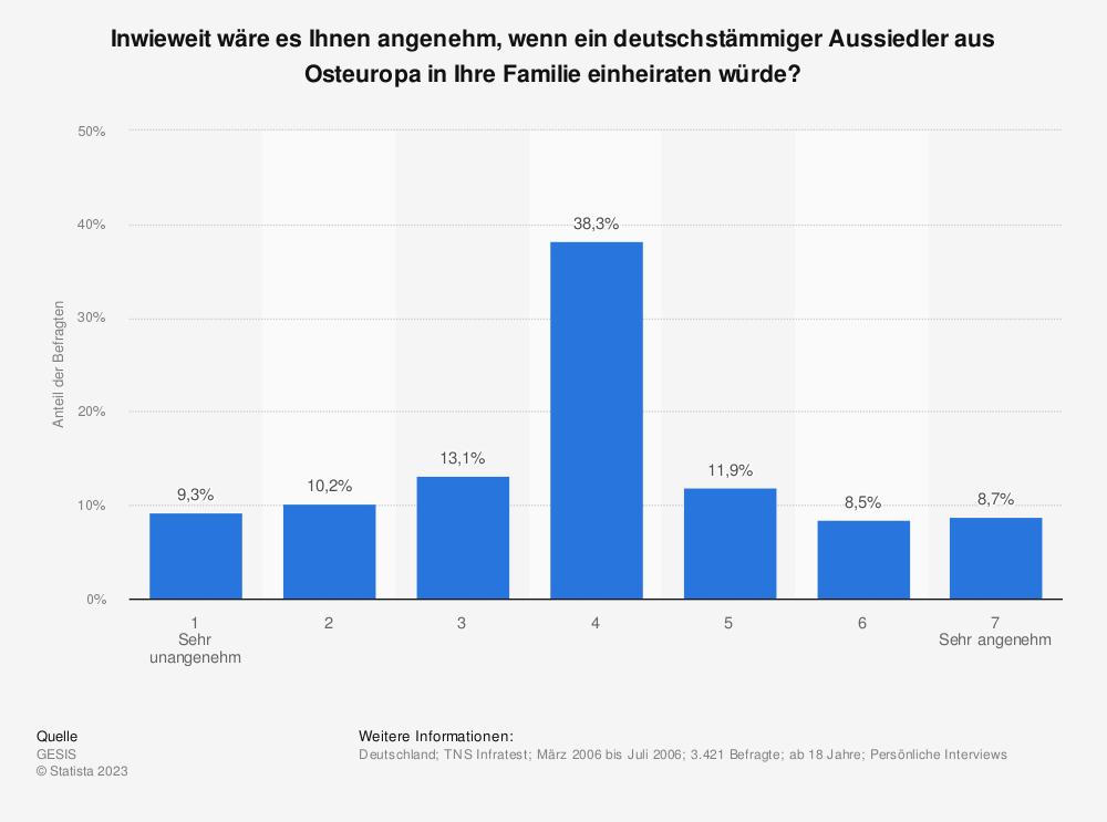 Statistik: Inwieweit wäre es Ihnen angenehm, wenn ein deutschstämmiger Aussiedler aus Osteuropa in Ihre Familie einheiraten würde? | Statista