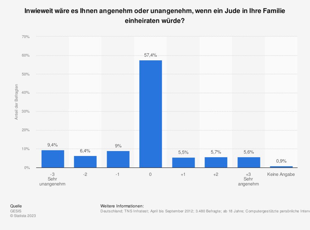 Statistik: Inwieweit wäre es Ihnen angenehm oder unangenehm, wenn ein Jude in Ihre Familie einheiraten würde? | Statista