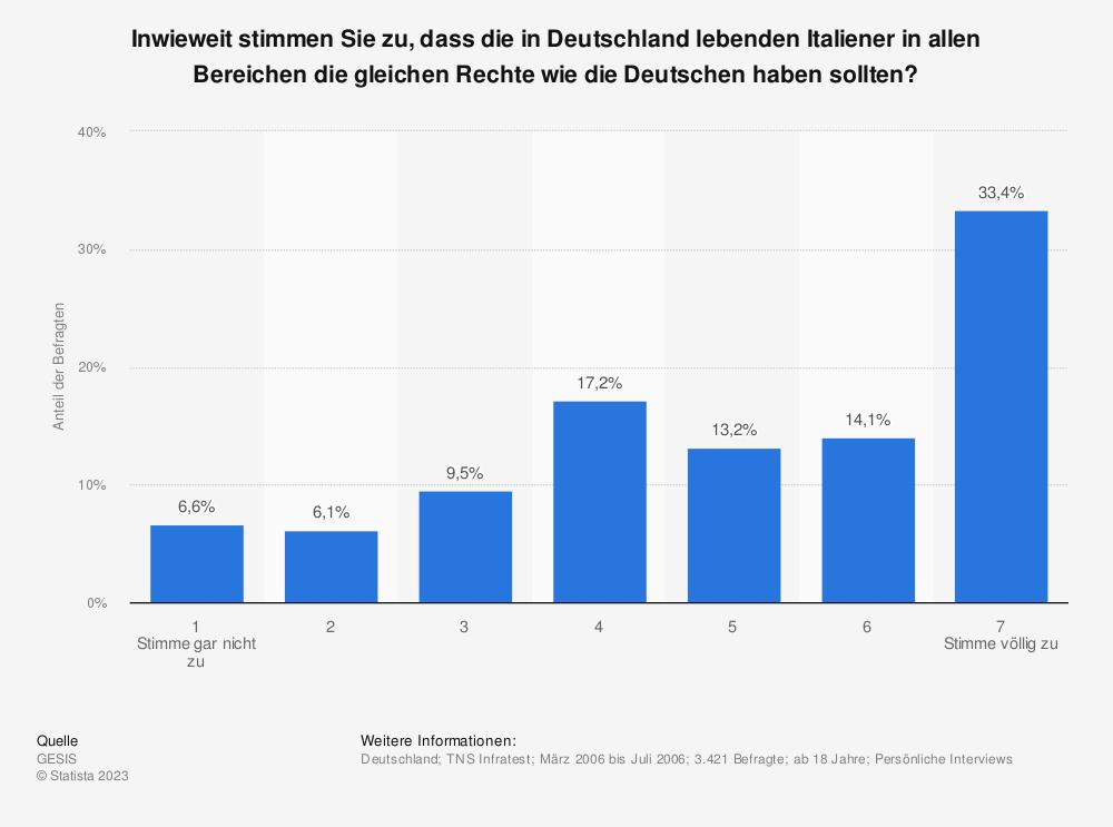 Statistik: Inwieweit stimmen Sie zu, dass die in Deutschland lebenden Italiener in allen Bereichen die gleichen Rechte wie die Deutschen haben sollten? | Statista