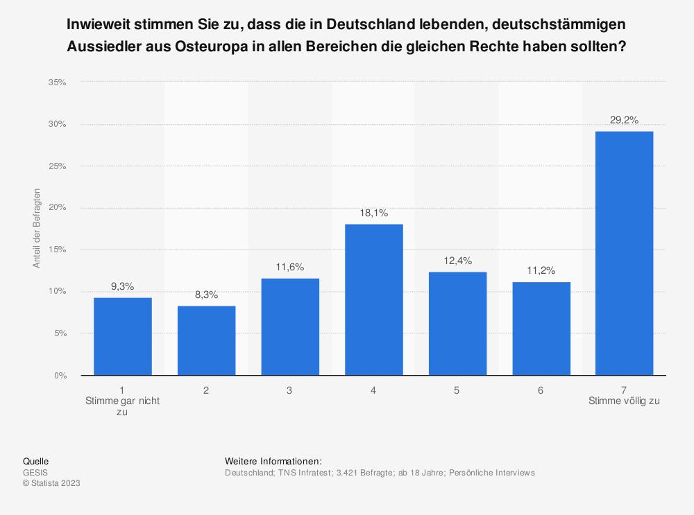 Statistik: Inwieweit stimmen Sie zu, dass die in Deutschland lebenden, deutschstämmigen Aussiedler aus Osteuropa in allen Bereichen die gleichen Rechte haben sollten? | Statista