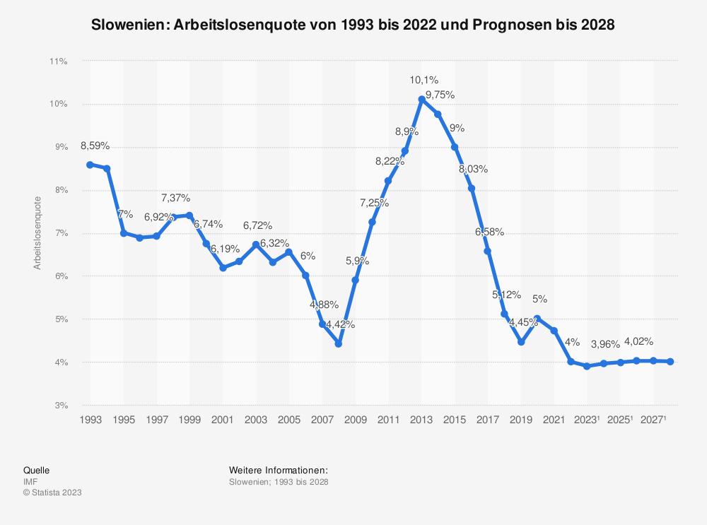 Statistik: Slowenien: Arbeitslosenquote von 2008 bis 2018 | Statista