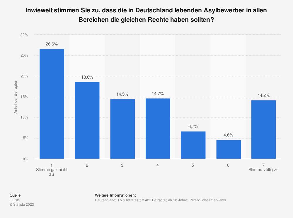 Statistik: Inwieweit stimmen Sie zu, dass die in Deutschland lebenden Asylbewerber in allen Bereichen die gleichen Rechte haben sollten? | Statista