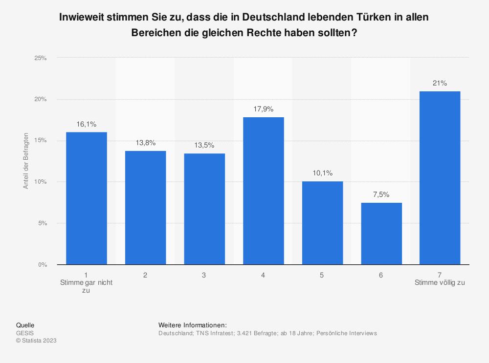 Statistik: Inwieweit stimmen Sie zu, dass die in Deutschland lebenden Türken in allen Bereichen die gleichen Rechte haben sollten?   Statista