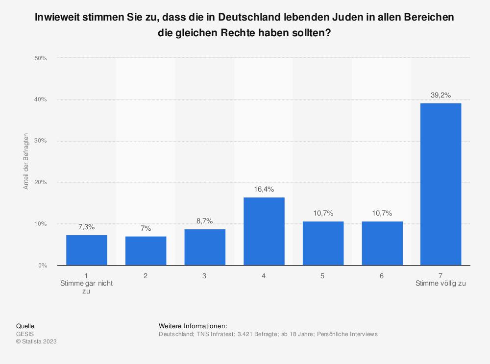 Statistik: Inwieweit stimmen Sie zu, dass die in Deutschland lebenden Juden in allen Bereichen die gleichen Rechte haben sollten? | Statista