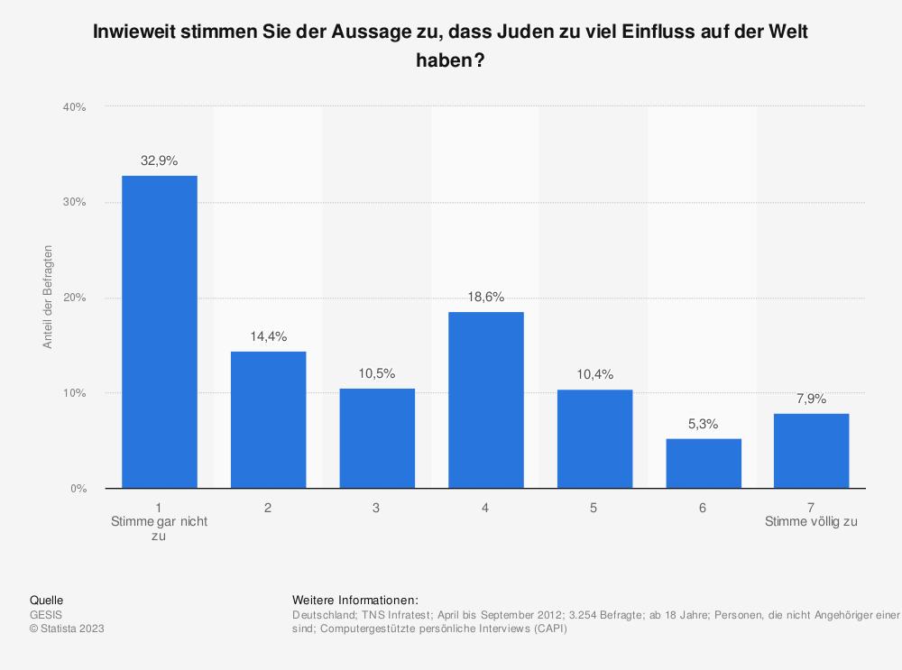 Statistik: Inwieweit stimmen Sie der Aussage zu, dass Juden zu viel Einfluss auf der Welt haben? | Statista