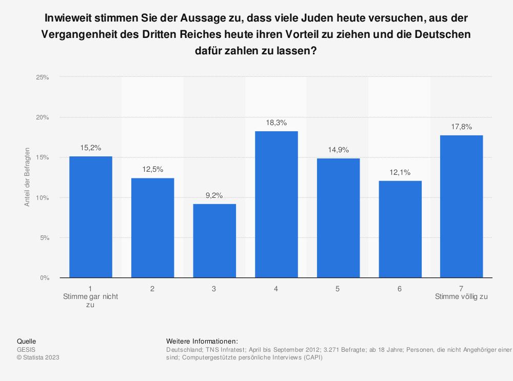Statistik: Inwieweit stimmen Sie der Aussage zu, dass viele Juden heute versuchen, aus der Vergangenheit des Dritten Reiches heute ihren Vorteil zu ziehen und die Deutschen dafür zahlen zu lassen? | Statista
