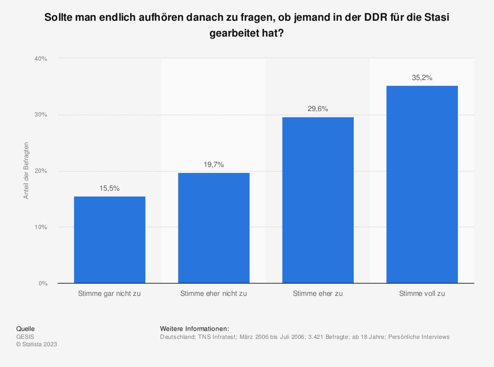 Statistik: Sollte man endlich aufhören danach zu fragen, ob jemand in der DDR für die Stasi gearbeitet hat? | Statista