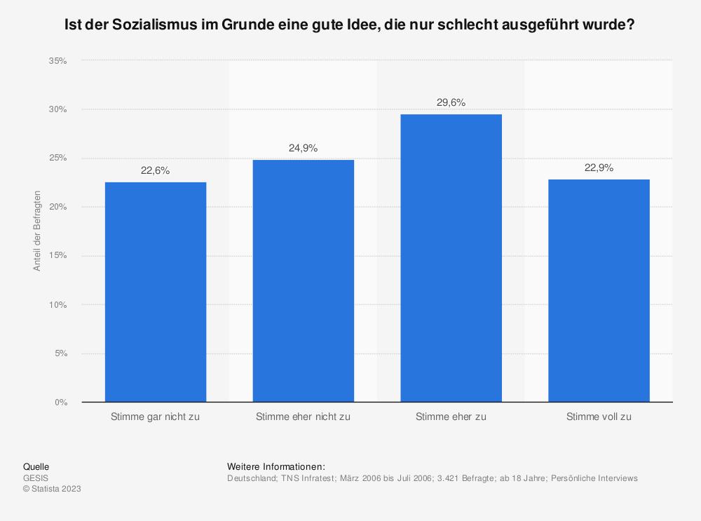 Statistik: Ist der Sozialismus im Grunde eine gute Idee, die nur schlecht ausgeführt wurde? | Statista