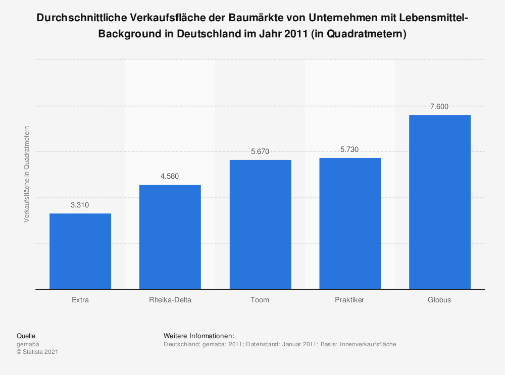 Statistik: Durchschnittliche Verkaufsfläche der Baumärkte von Unternehmen mit Lebensmittel-Background in Deutschland im Jahr 2011 (in Quadratmetern) | Statista