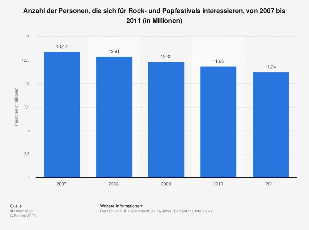 Statistik: Anzahl der Personen, die sich für Rock- und Popfestivals interessieren, von 2007 bis 2011 (in Millionen) | Statista