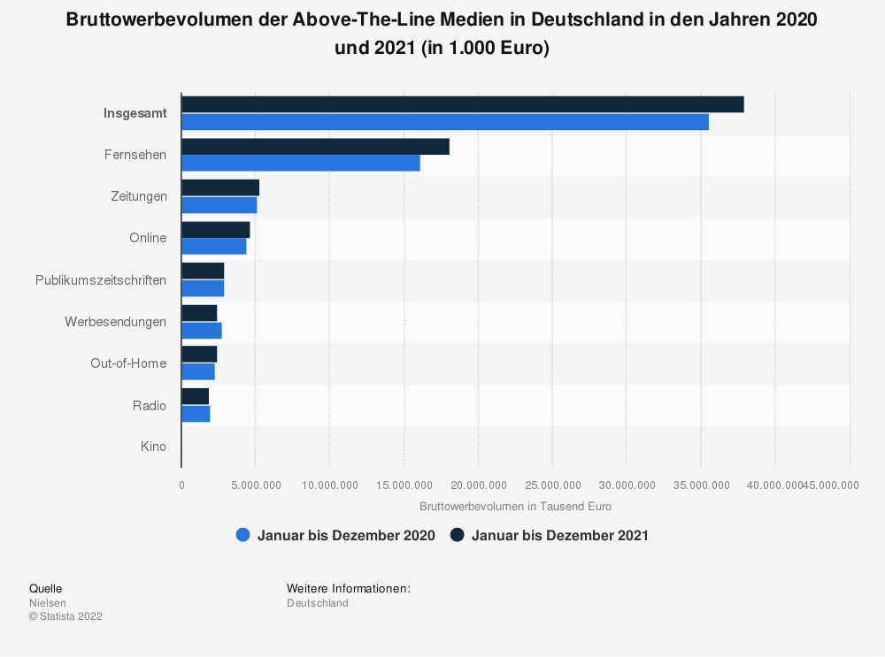 Statistik: Bruttowerbevolumen der Above-The-Line Medien in Deutschland in den Jahren 2019 und 2020 (in 1.000 Euro) | Statista