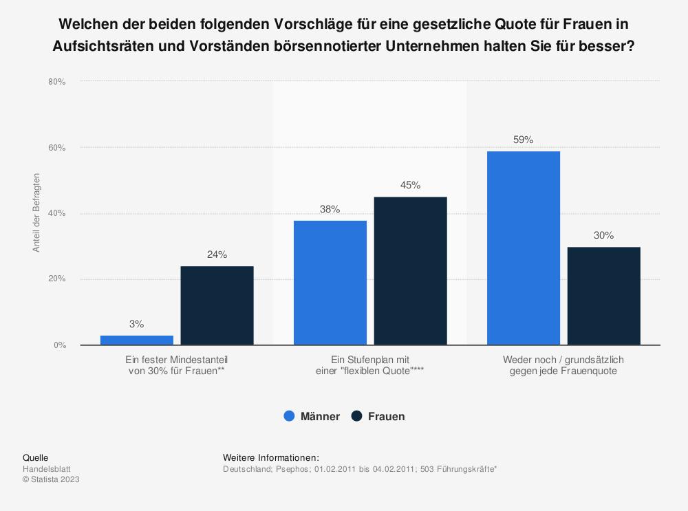 Statistik: Welchen der beiden folgenden Vorschläge für eine gesetzliche Quote für Frauen in Aufsichtsräten und Vorständen börsennotierter Unternehmen halten Sie für besser? | Statista