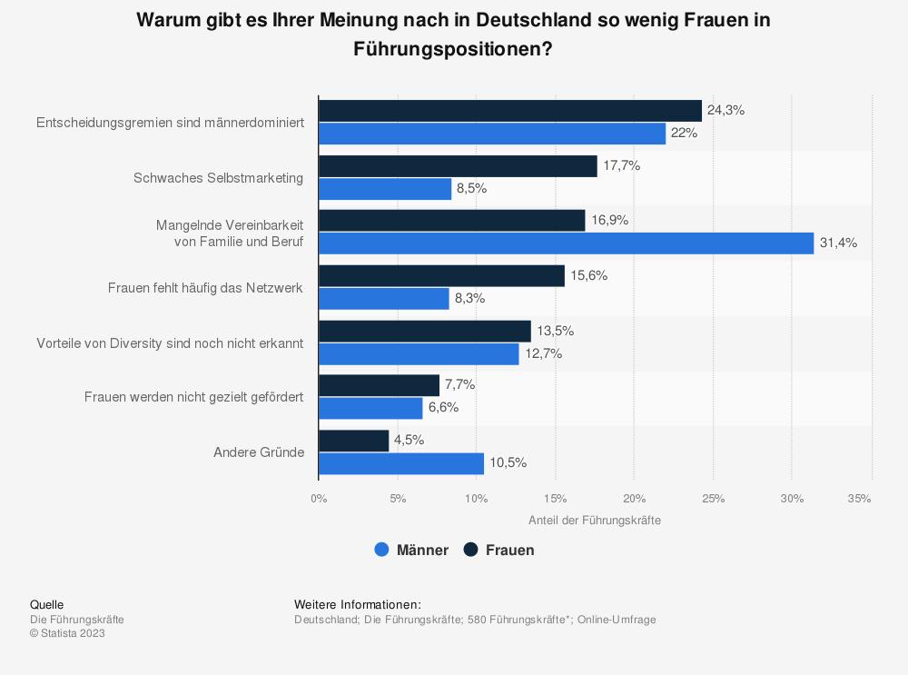 Statistik: Warum gibt es Ihrer Meinung nach in Deutschland so wenig Frauen in Führungspositionen? | Statista